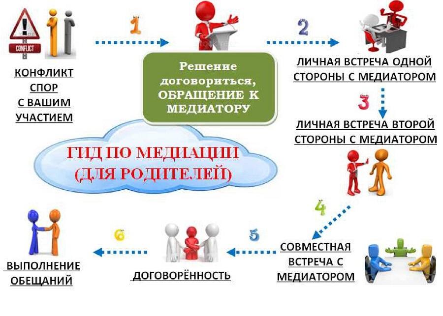 o_mediatsii_dlya_roditeley